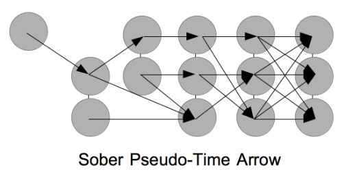 sober_pseudo_time_arrow_1-e1543404697871